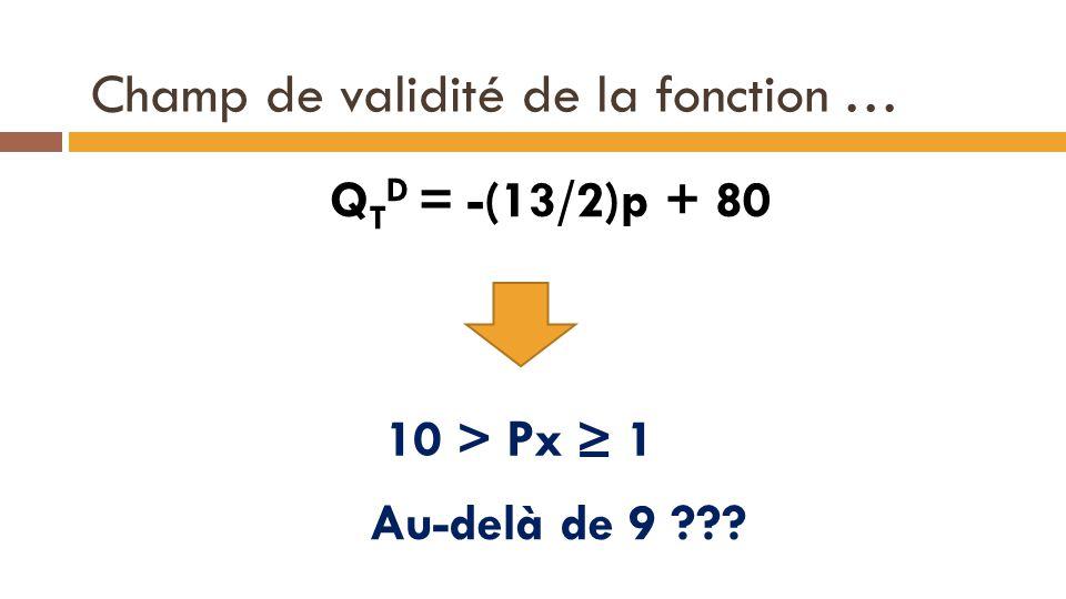 Champ de validité de la fonction … Q T D = -(13/2)p + 80 12 10 > Px ≥ 1 Au-delà de 9 ???