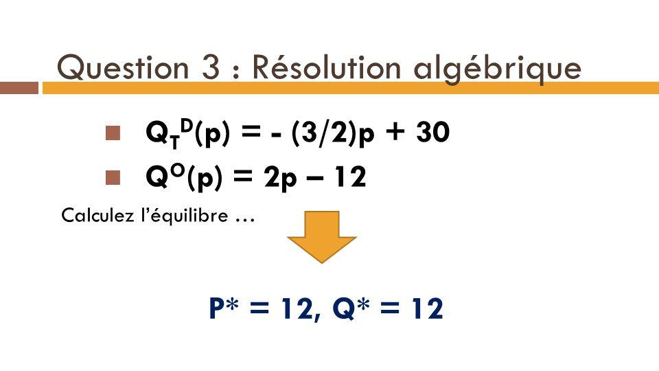 Question 3 : Résolution algébrique Q T D (p) = - (3/2)p + 30 Q O (p) = 2p – 12 Calculez l'équilibre … 15 P* = 12, Q* = 12