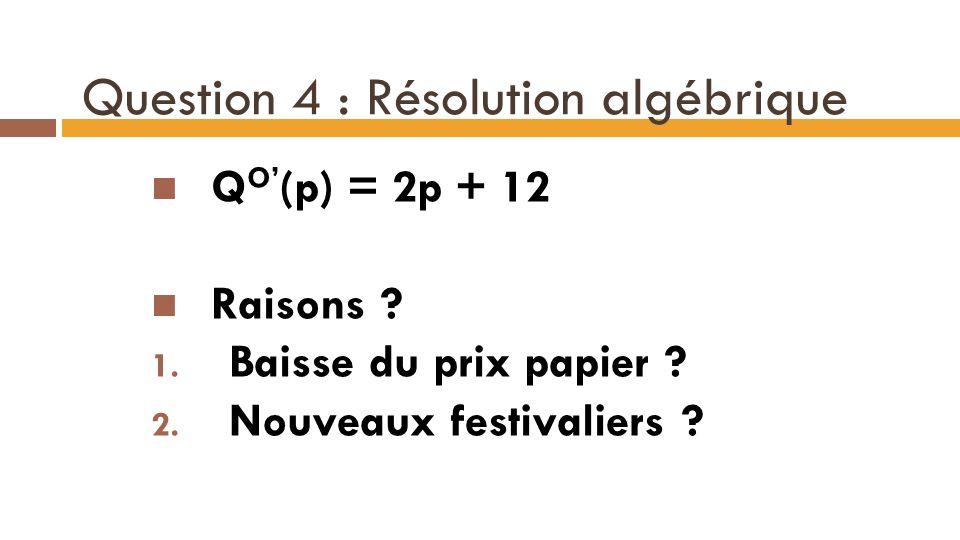 Question 4 : Résolution algébrique Q O' (p) = 2p + 12 Raisons ? 1. Baisse du prix papier ? 2. Nouveaux festivaliers ? 16