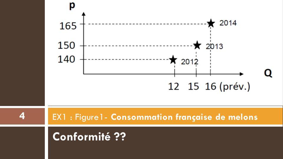 Conformité ?? EX1 : Figure1- Consommation française de melons 4