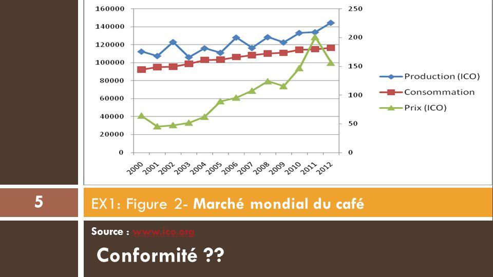 Source : www.ico.orgwww.ico.org EX1: Figure 2- Marché mondial du café 5 Conformité ??