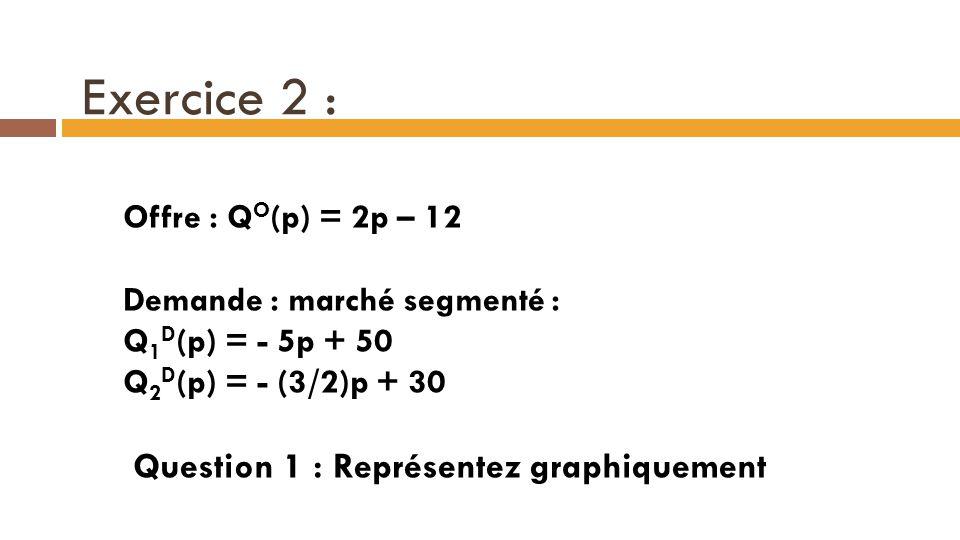 Exercice 2 : Offre : Q O (p) = 2p – 12 Demande : marché segmenté : Q 1 D (p) = - 5p + 50 Q 2 D (p) = - (3/2)p + 30 Question 1 : Représentez graphiquem