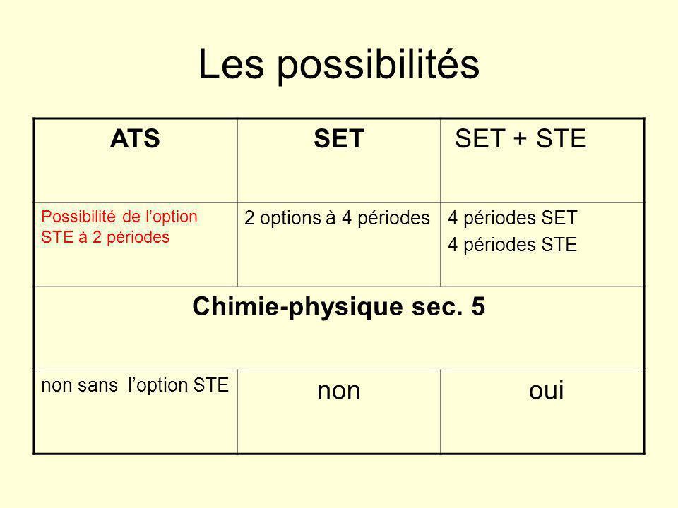 Les possibilités ATSSET SET + STE Possibilité de l'option STE à 2 périodes 2 options à 4 périodes4 périodes SET 4 périodes STE Chimie-physique sec.