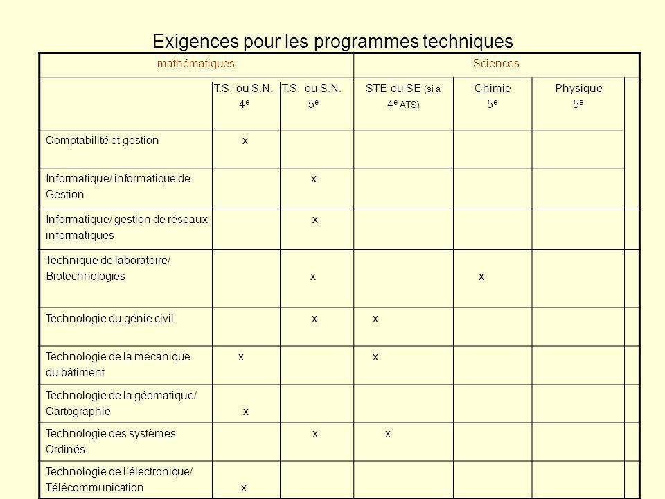 Exigences pour les programmes techniques mathématiquesSciences T.S.