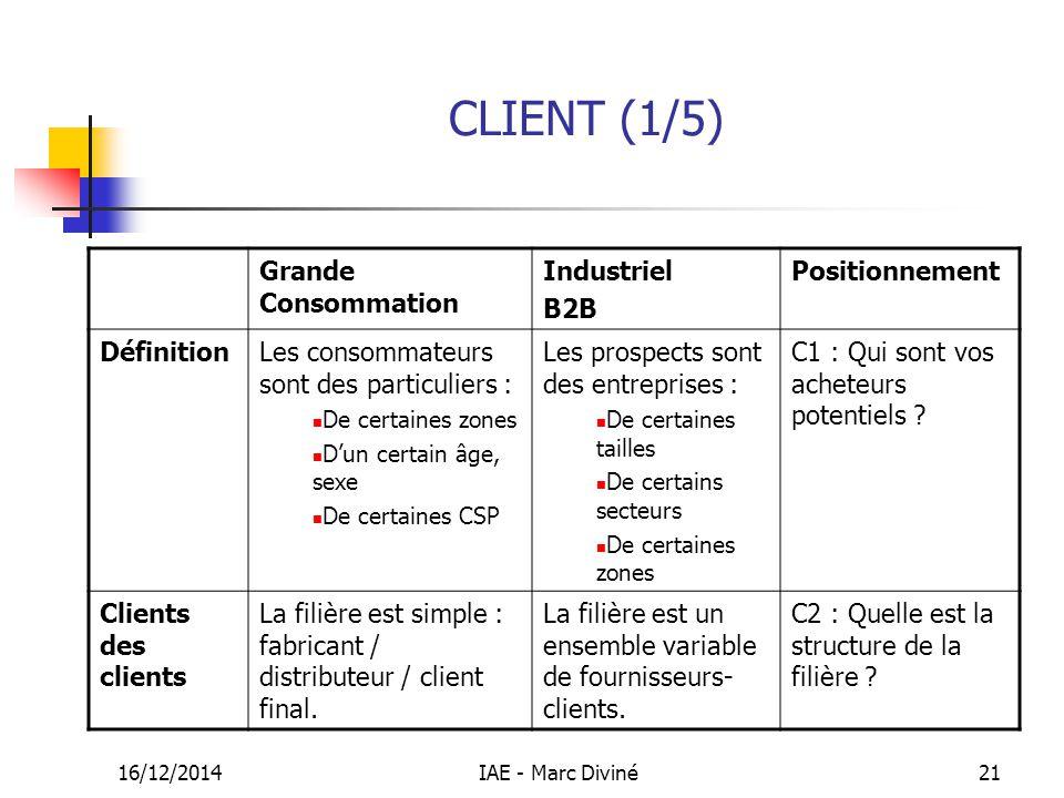 16/12/2014IAE - Marc Diviné21 CLIENT (1/5) Grande Consommation Industriel B2B Positionnement DéfinitionLes consommateurs sont des particuliers : De ce