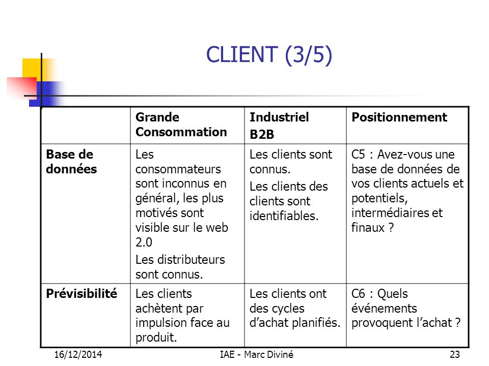 16/12/2014IAE - Marc Diviné23 CLIENT (3/5) Grande Consommation Industriel B2B Positionnement Base de données Les consommateurs sont inconnus en généra