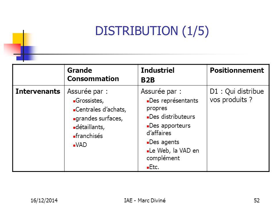 16/12/2014IAE - Marc Diviné52 DISTRIBUTION (1/5) Grande Consommation Industriel B2B Positionnement IntervenantsAssurée par : Grossistes, Centrales d'a