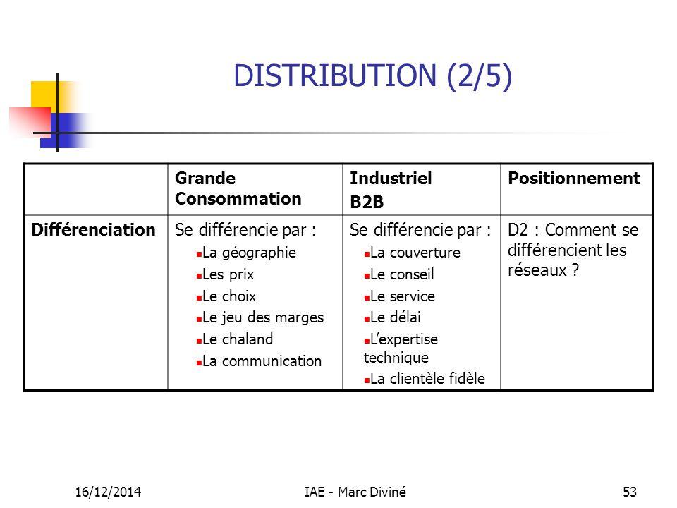 16/12/2014IAE - Marc Diviné53 DISTRIBUTION (2/5) Grande Consommation Industriel B2B Positionnement DifférenciationSe différencie par : La géographie L