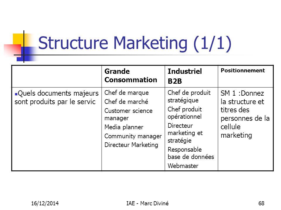 Structure Marketing (1/1) 16/12/2014IAE - Marc Diviné68 Grande Consommation Industriel B2B Positionnement Quels documents majeurs sont produits par le