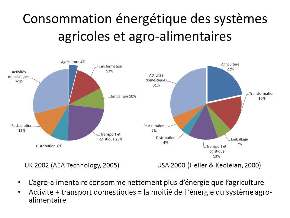 Consommation énergétique des systèmes agricoles et agro-alimentaires L'agro-alimentaire consomme nettement plus d'énergie que l'agriculture Activité + transport domestiques = la moitié de l 'énergie du système agro- alimentaire UK 2002 (AEA Technology, 2005)USA 2000 (Heller & Keoleian, 2000)