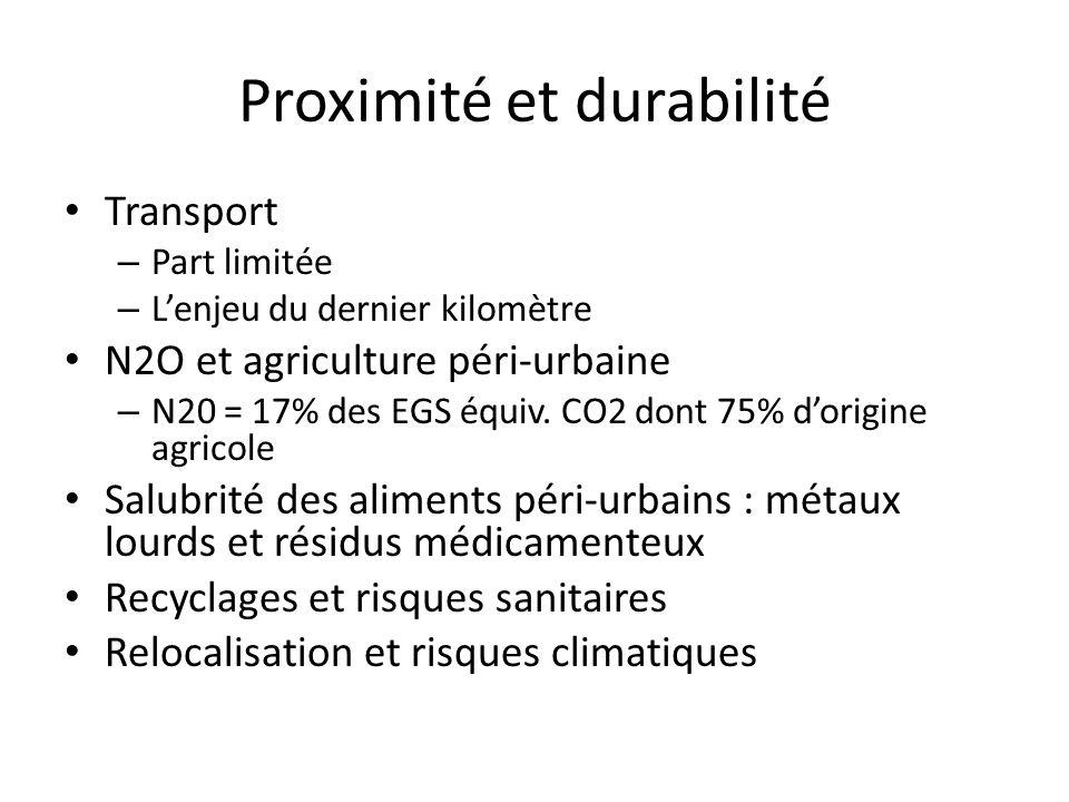 Proximité et durabilité Transport – Part limitée – L'enjeu du dernier kilomètre N2O et agriculture péri-urbaine – N20 = 17% des EGS équiv.