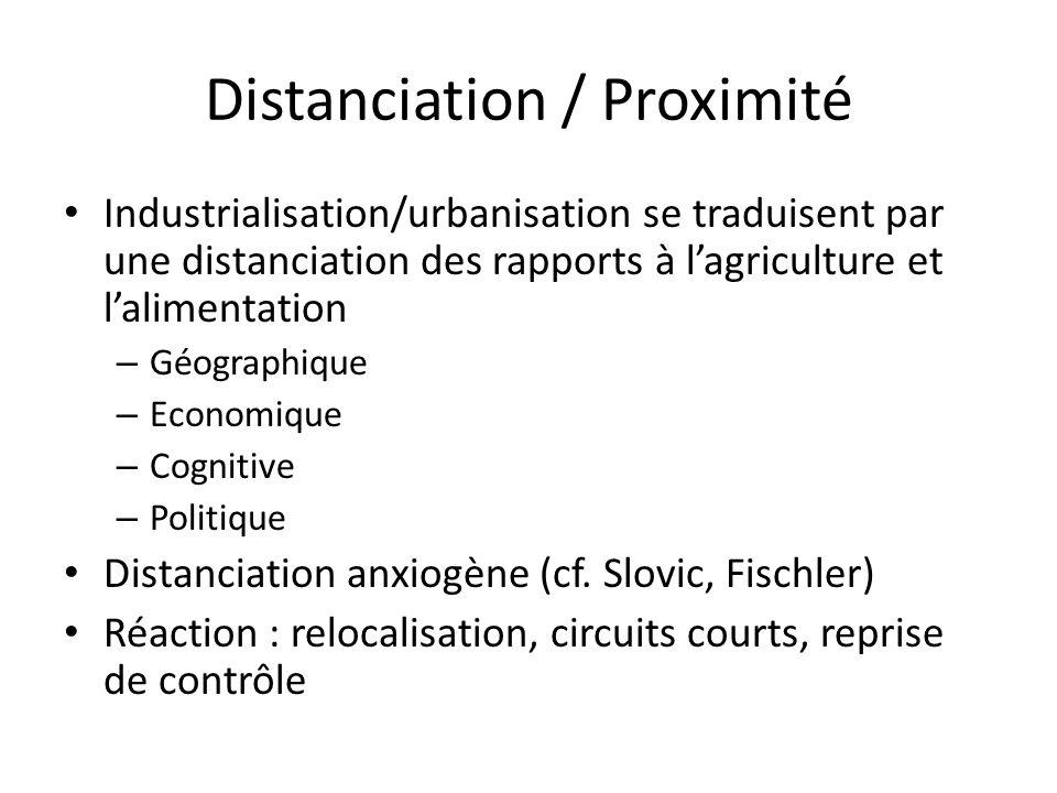 Distanciation / Proximité Industrialisation/urbanisation se traduisent par une distanciation des rapports à l'agriculture et l'alimentation – Géographique – Economique – Cognitive – Politique Distanciation anxiogène (cf.
