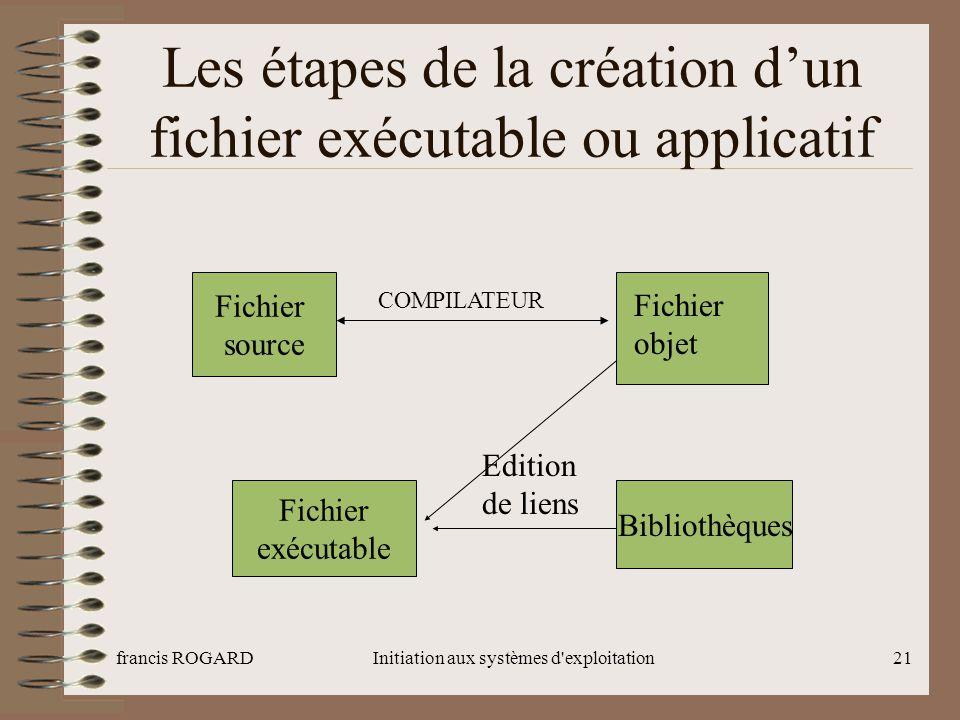 francis ROGARDInitiation aux systèmes d'exploitation21 Les étapes de la création d'un fichier exécutable ou applicatif Fichier source Fichier objet CO