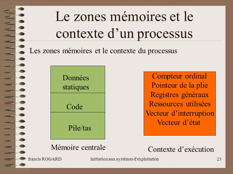 francis ROGARDInitiation aux systèmes d'exploitation23 Le zones mémoires et le contexte d'un processus Les zones mémoires et le contexte du processus