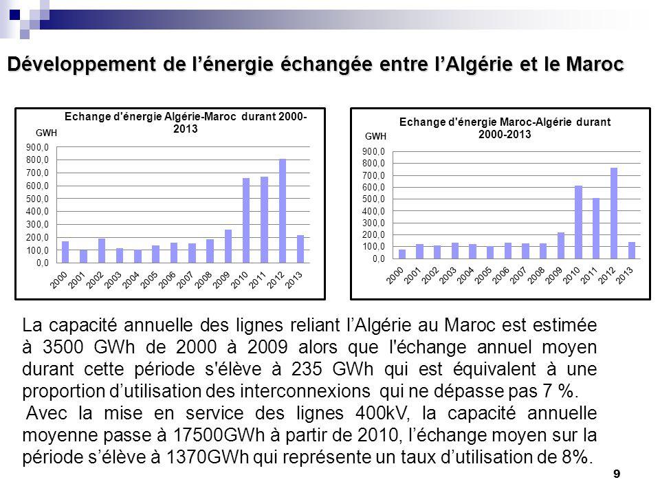 9 Développement de l'énergie échangée entre l'Algérie et le Maroc La capacité annuelle des lignes reliant l'Algérie au Maroc est estimée à 3500 GWh de
