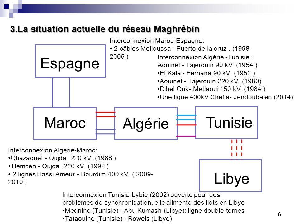 6 3.La situation actuelle du réseau Maghrébin Maroc Tunisie Libye Algérie Espagne Interconnexion Algérie -Tunisie : Aouinet - Tajerouin 90 kV. (1954 )