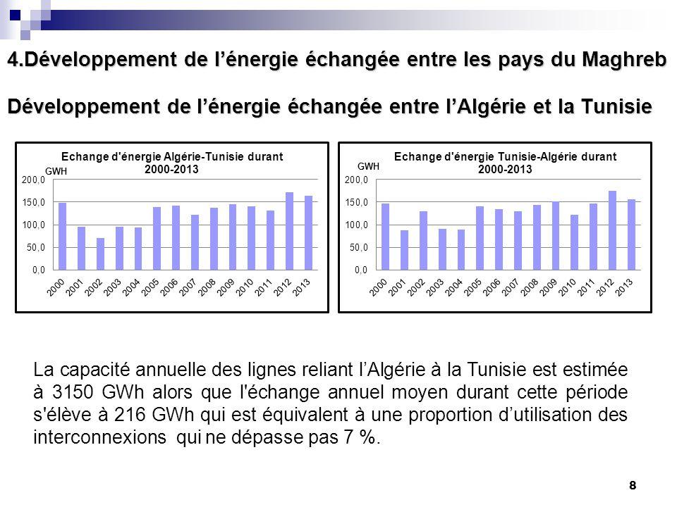 8 Développement de l'énergie échangée entre l'Algérie et la Tunisie La capacité annuelle des lignes reliant l'Algérie à la Tunisie est estimée à 3150