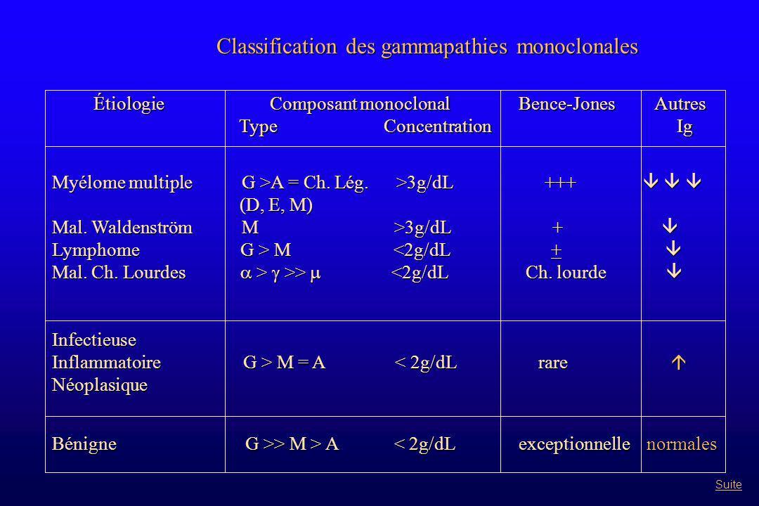 Classification des gammapathies monoclonales Étiologie Composant monoclonal Bence-Jones Autres Étiologie Composant monoclonal Bence-Jones Autres Type