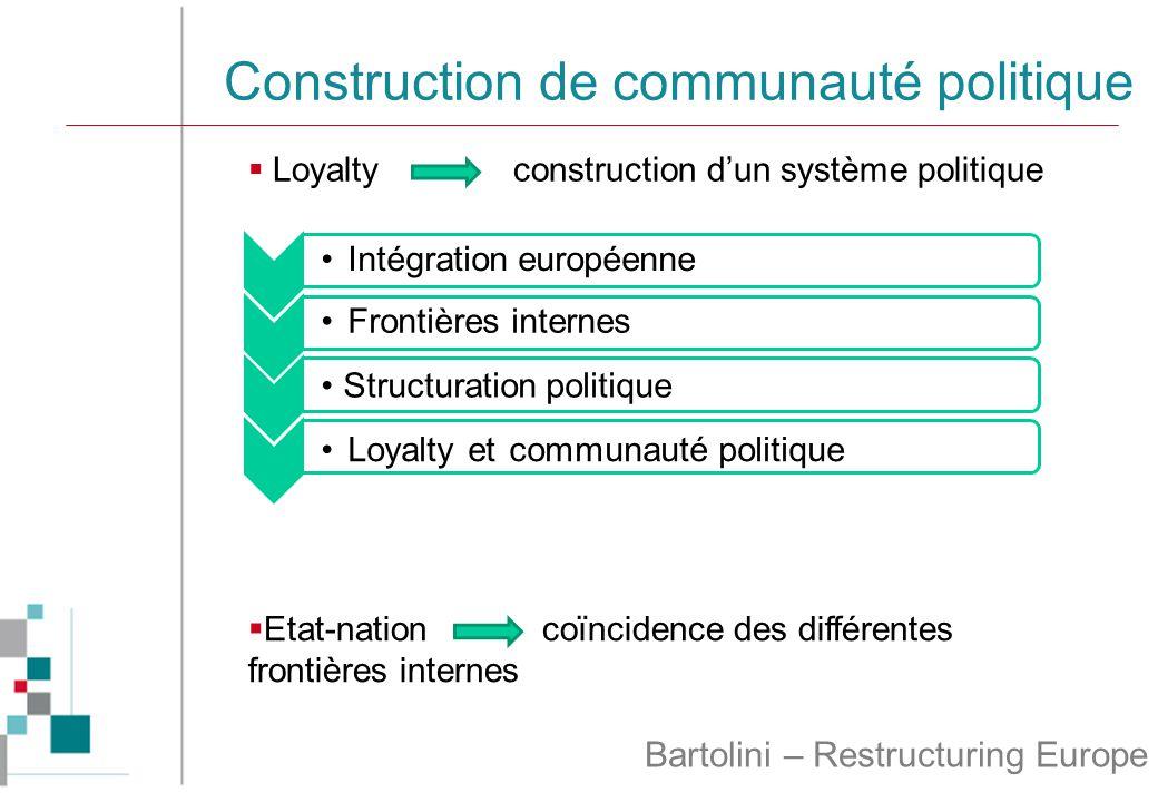 Construction de communauté politique  Loyalty construction d'un système politique Intégration européenneFrontières internes Structuration politique Loyalty et communauté politique  Etat-nation coïncidence des différentes frontières internes