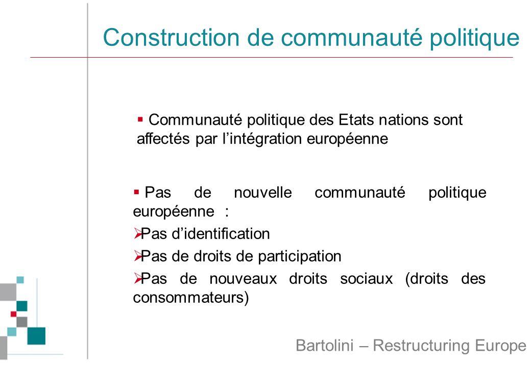Construction de communauté politique Bartolini – Restructuring Europe  Communauté politique des Etats nations sont affectés par l'intégration européenne  Pas de nouvelle communauté politique européenne :  Pas d'identification  Pas de droits de participation  Pas de nouveaux droits sociaux (droits des consommateurs)
