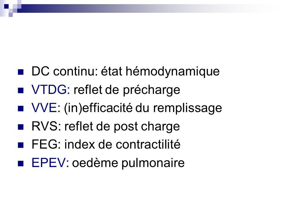 DC continu: état hémodynamique VTDG: reflet de précharge VVE: (in)efficacité du remplissage RVS: reflet de post charge FEG: index de contractilité EPE