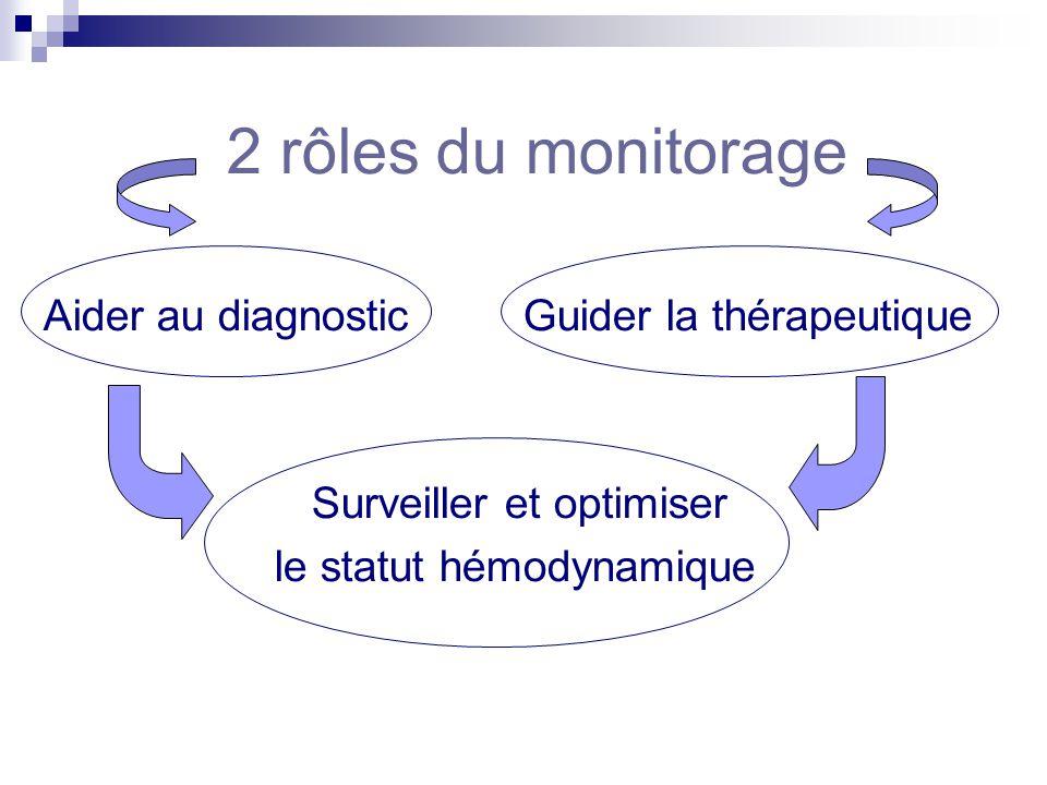 2 rôles du monitorage Aider au diagnostic Guider la thérapeutique Surveiller et optimiser le statut hémodynamique
