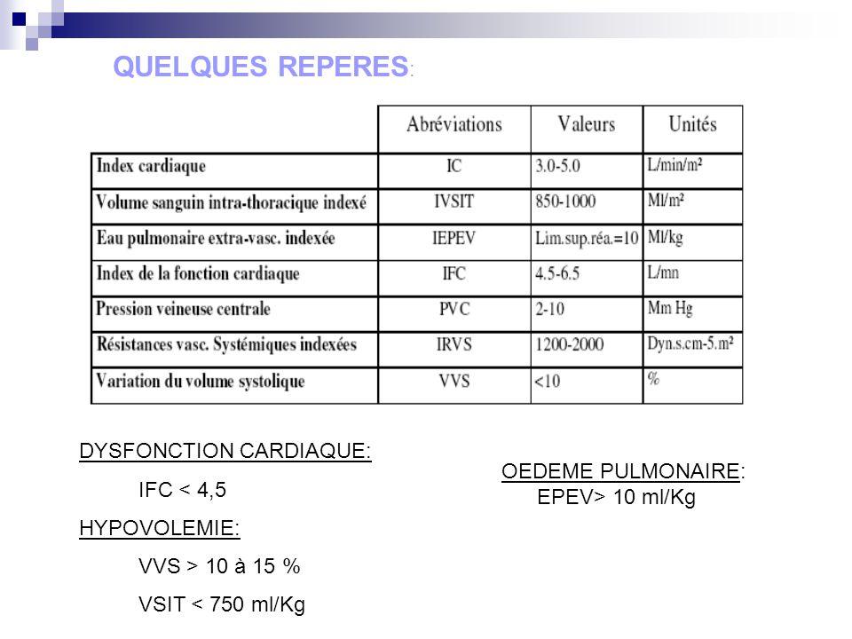 DYSFONCTION CARDIAQUE: IFC < 4,5 HYPOVOLEMIE: VVS > 10 à 15 % VSIT < 750 ml/Kg OEDEME PULMONAIRE: EPEV> 10 ml/Kg QUELQUES REPERES :