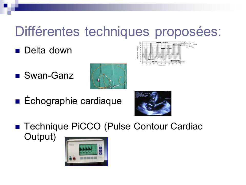 Différentes techniques proposées: Delta down Swan-Ganz Échographie cardiaque Technique PiCCO (Pulse Contour Cardiac Output)