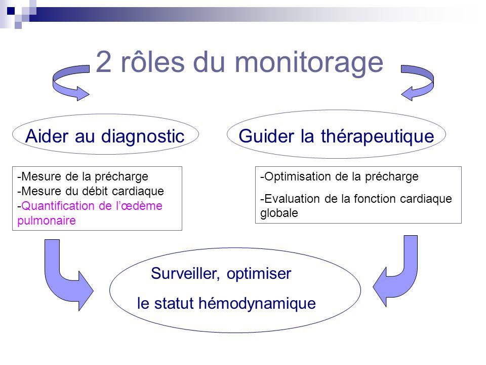 2 rôles du monitorage Aider au diagnostic Guider la thérapeutique Surveiller, optimiser le statut hémodynamique -Mesure de la précharge -Mesure du déb