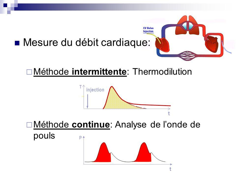 1) Thermodilution Débit cardiaque (CO) VTDG (GEDV) Fraction d'éjection globale(GEF) IVSIT(ITBV) IEPEV(EVLW) Index de perméabilité vasculaire pulmonaire (PVPI) injection t T