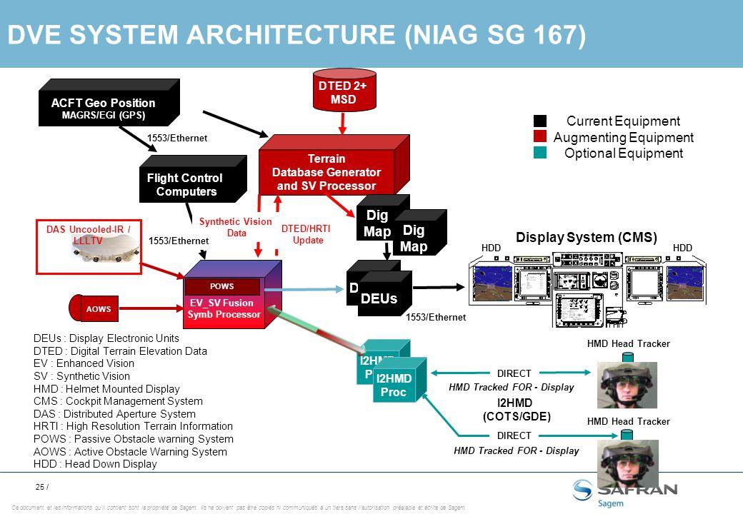 25 / Ce document et les informations qu'il contient sont la propriété de Sagem.