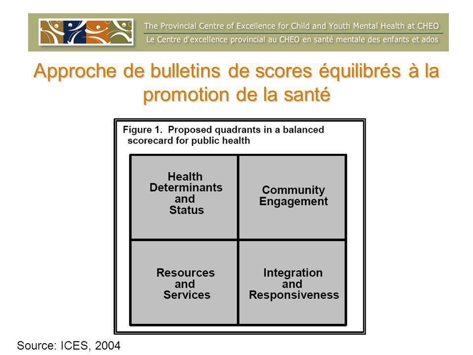 Approche de bulletins de scores équilibrés à la promotion de la santé Source: ICES, 2004