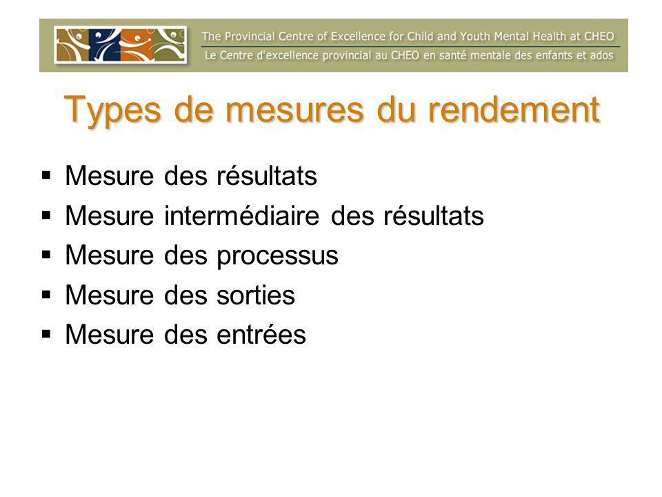 Types de mesures du rendement  Mesure des résultats  Mesure intermédiaire des résultats  Mesure des processus  Mesure des sorties  Mesure des ent