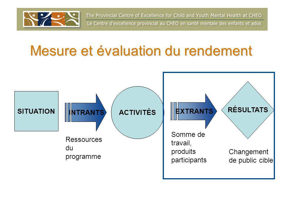 Mesure et évaluation du rendement SITUATION ACTIVITÉS RÉSULTATS INTRANTS EXTRANTS Ressources du programme Somme de travail, produits participants Changement de public cible