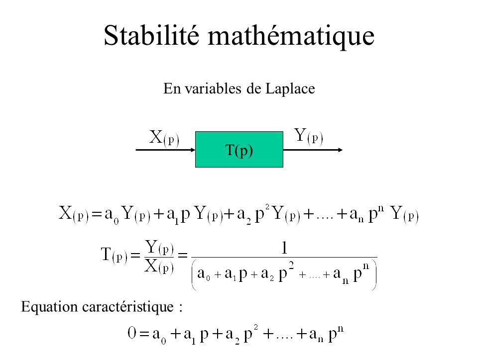 Stabilité mathématique En variables de Laplace T(p) Equation caractéristique :