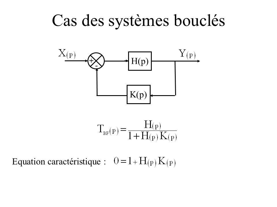 Cas des systèmes bouclés Equation caractéristique : + - H(p) K(p)