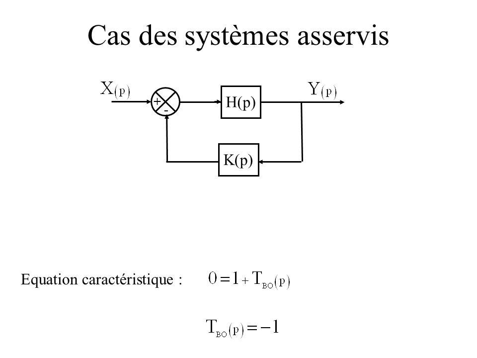 Cas des systèmes asservis Equation caractéristique : + - H(p) K(p)