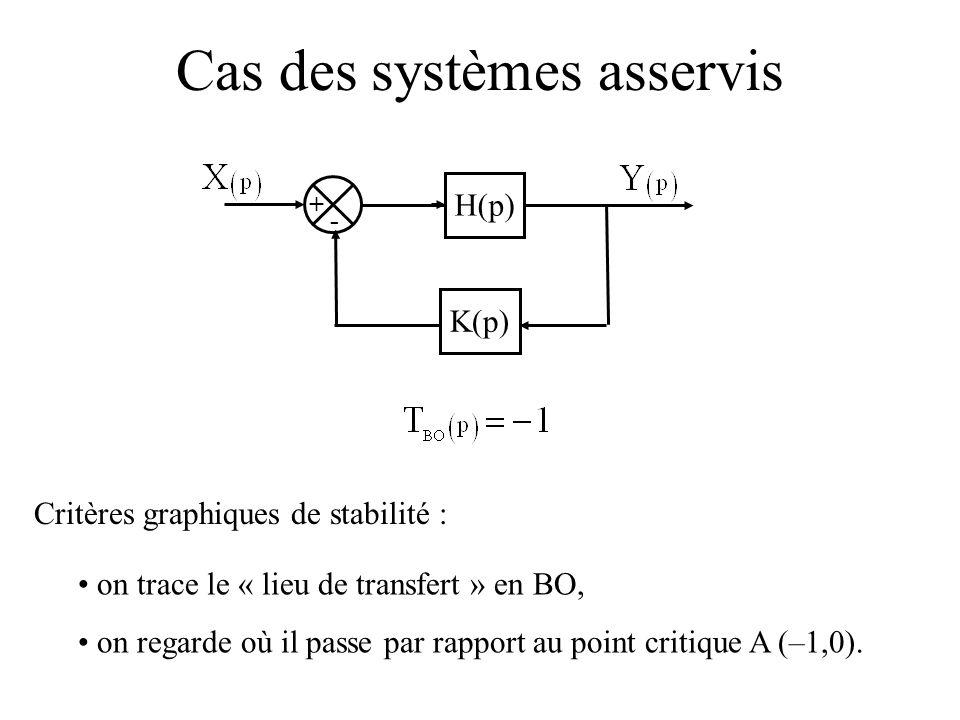 Cas des systèmes asservis on trace le « lieu de transfert » en BO, on regarde où il passe par rapport au point critique A (–1,0). + - H(p) K(p) Critèr
