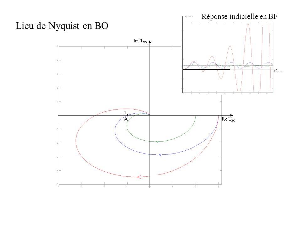 Lieu de Nyquist en BO Réponse indicielle en BF A