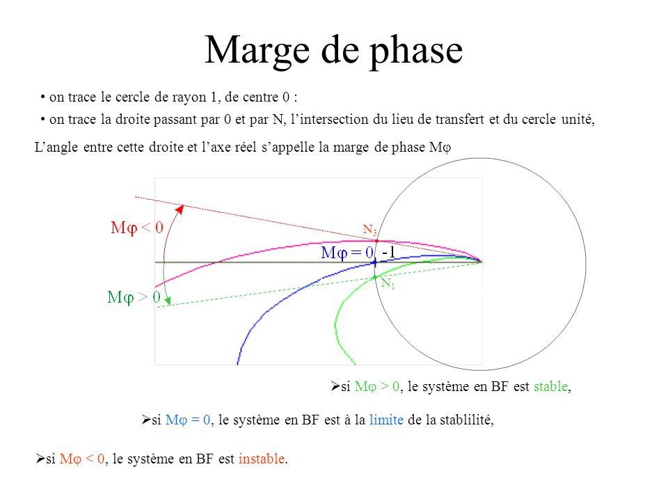 Marge de phase  si M  = 0, le système en BF est à la limite de la stablilité, on trace le cercle de rayon 1, de centre 0 :  si M  > 0, le système
