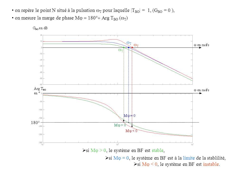 TT TT TT on repère le point N situé à la pulsation  T pour laquelle |T BO | = 1, (G BO = 0 ), 180° on mesure la marge de phase M  Arg