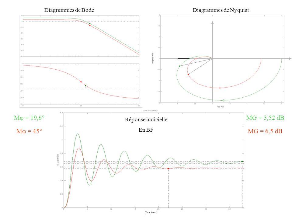 Diagrammes de Bode M  = 19,6° MG = 3,52 dB Réponse indicielle En BF M  = 45° MG = 6,5 dB Diagrammes de Nyquist