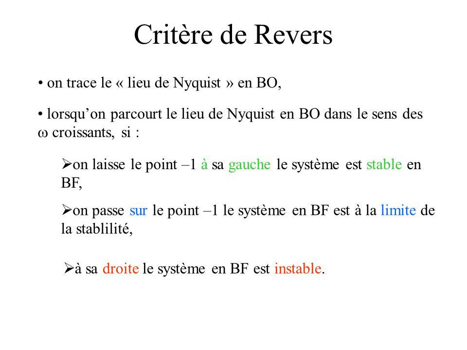  on passe sur le point –1 le système en BF est à la limite de la stablilité, Critère de Revers on trace le « lieu de Nyquist » en BO, lorsqu'on parco