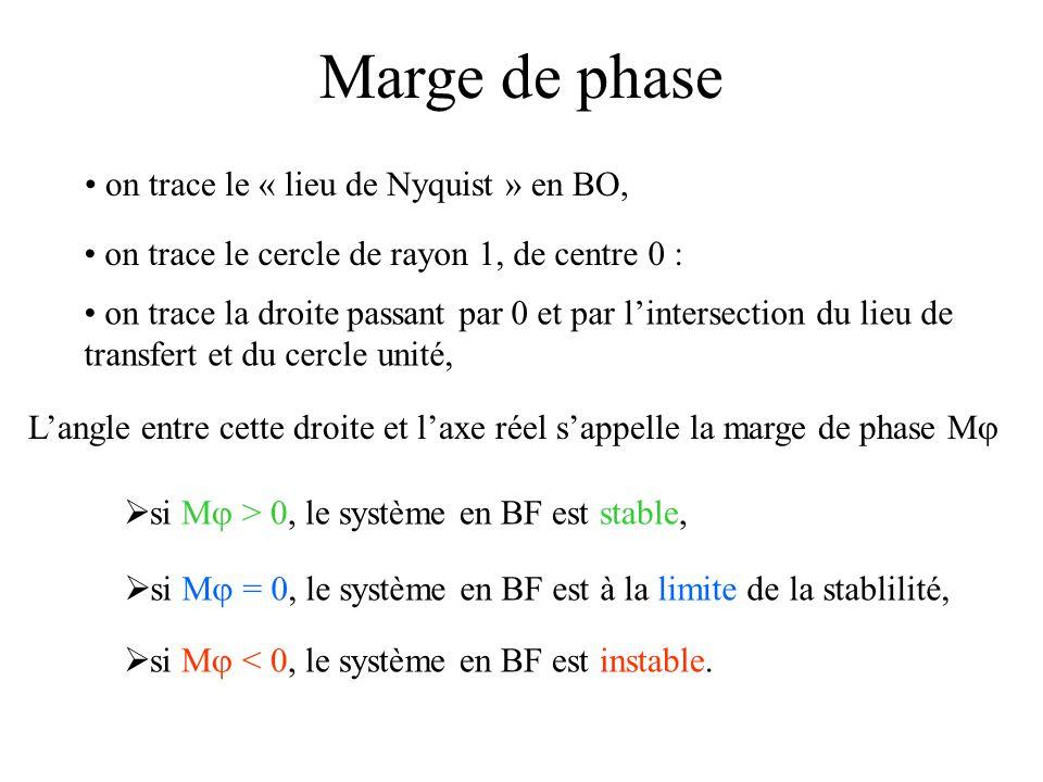  si M  = 0, le système en BF est à la limite de la stablilité, Marge de phase on trace le « lieu de Nyquist » en BO, on trace le cercle de rayon 1,
