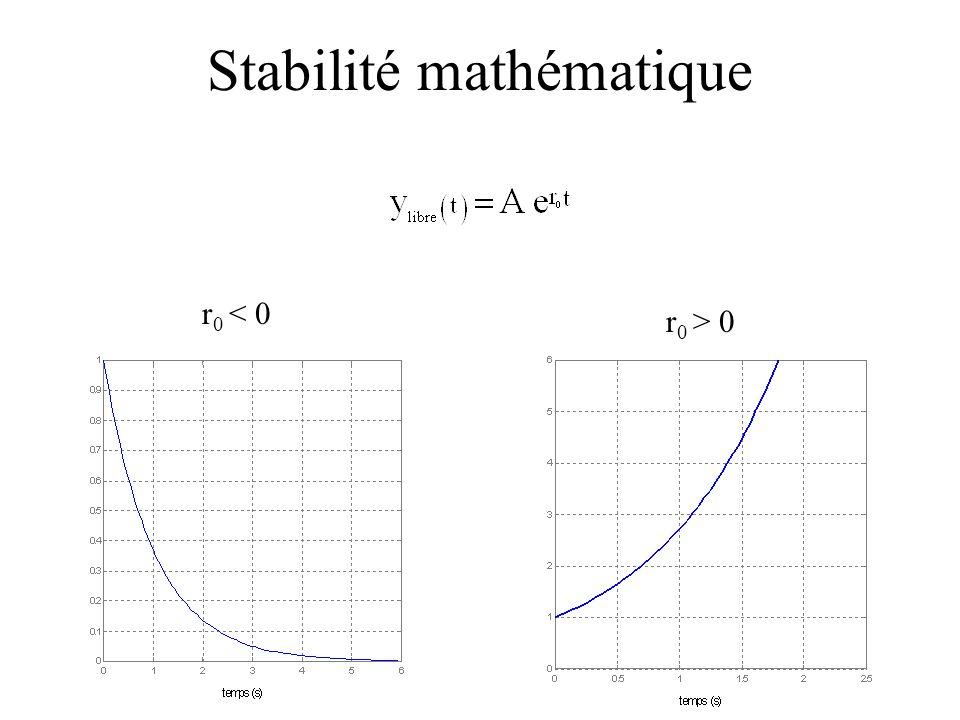 r 0 < 0 r 0 > 0 Stabilité mathématique
