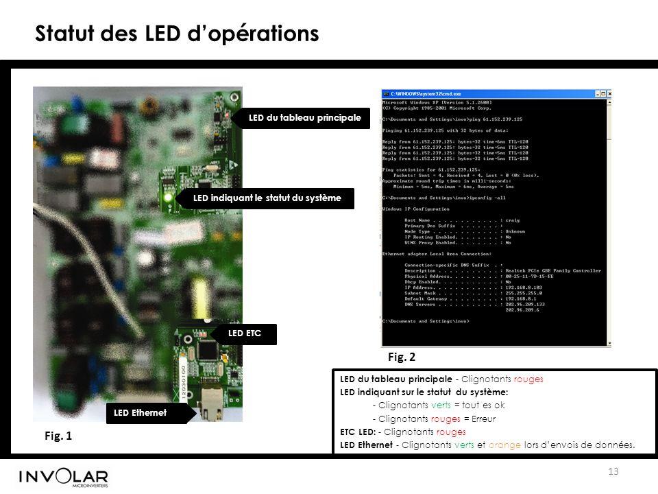 Fig. 1 13 Fig. 2 LED du tableau principale LED du tableau principale - Clignotants rouges LED indiquant sur le statut du système: - Clignotants verts