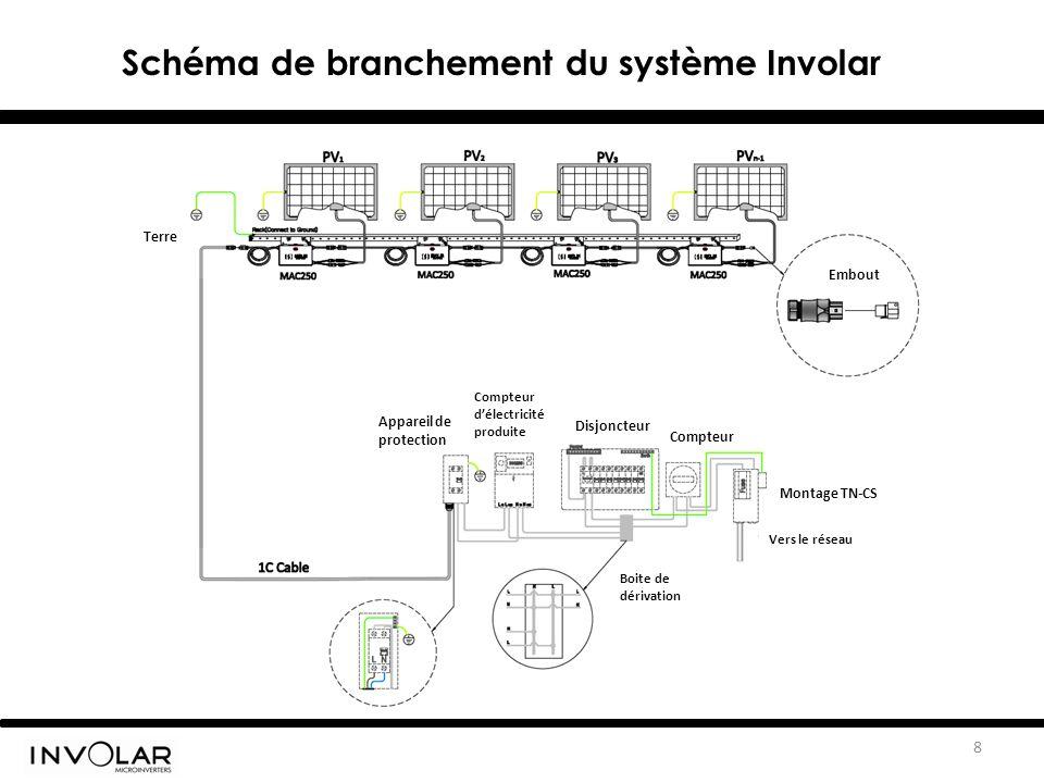 8 Schéma de branchement du système Involar Terre Embout Vers le réseau Boite de dérivation Compteur d'électricité produite Appareil de protection Disjoncteur Compteur Montage TN-CS