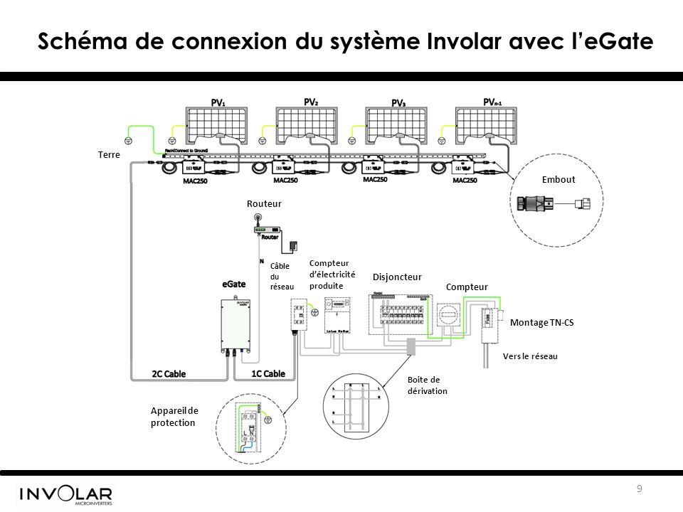 9 Schéma de connexion du système Involar avec l'eGate Terre Embout Vers le réseau Boite de dérivation Compteur d'électricité produite Appareil de protection Disjoncteur Compteur Montage TN-CS Routeur Câble du réseau