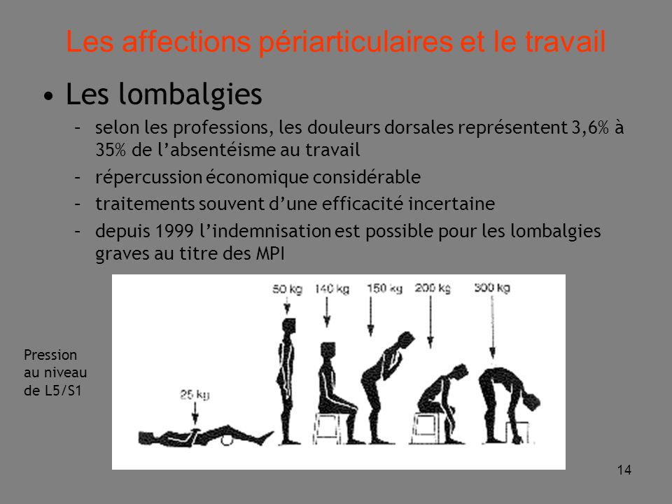 14 Pression au niveau de L5/S1 Les affections périarticulaires et le travail Les lombalgies –selon les professions, les douleurs dorsales représentent 3,6% à 35% de l'absentéisme au travail –répercussion économique considérable –traitements souvent d'une efficacité incertaine –depuis 1999 l'indemnisation est possible pour les lombalgies graves au titre des MPI