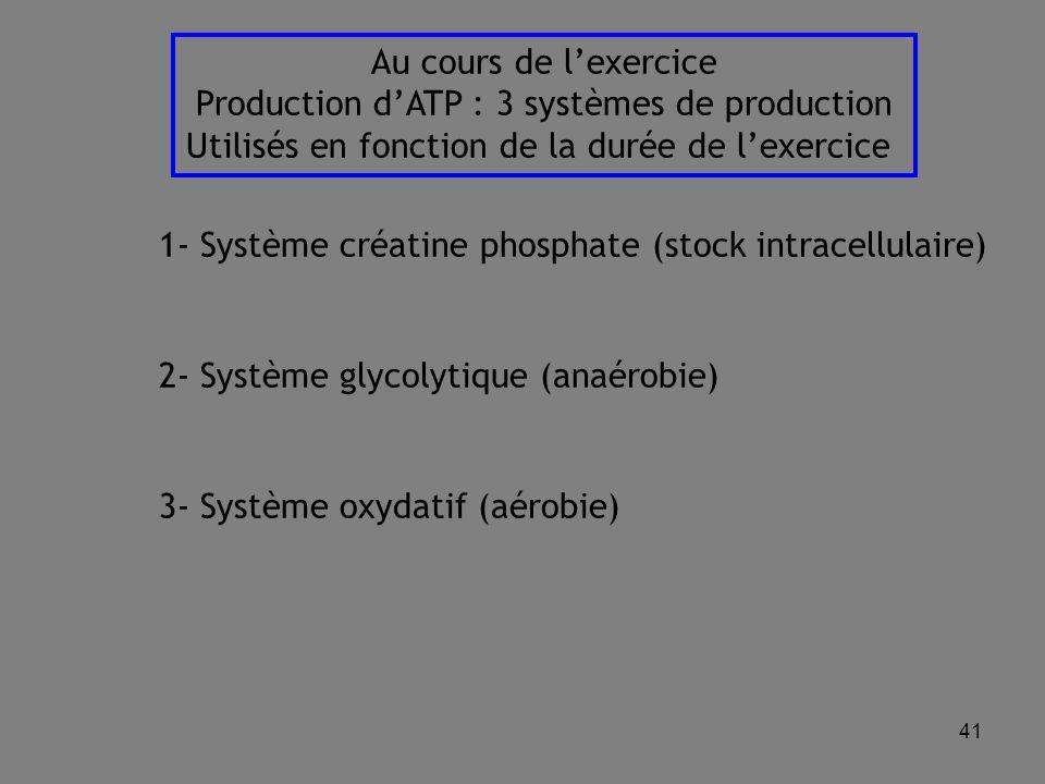 41 Au cours de l'exercice Production d'ATP : 3 systèmes de production Utilisés en fonction de la durée de l'exercice 1- Système créatine phosphate (stock intracellulaire) 2- Système glycolytique (anaérobie) 3- Système oxydatif (aérobie)